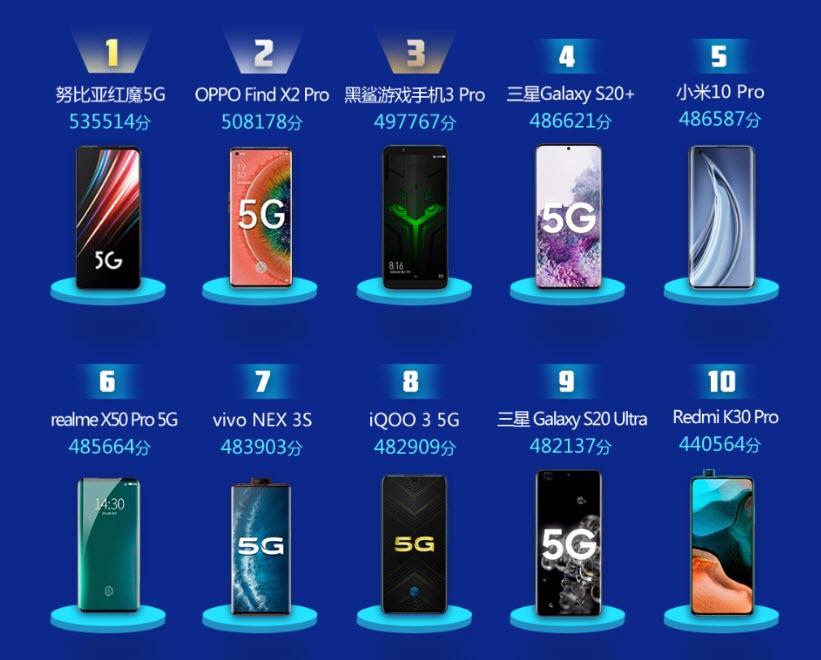 معالجات الهواتف 2020 - موبي زووم