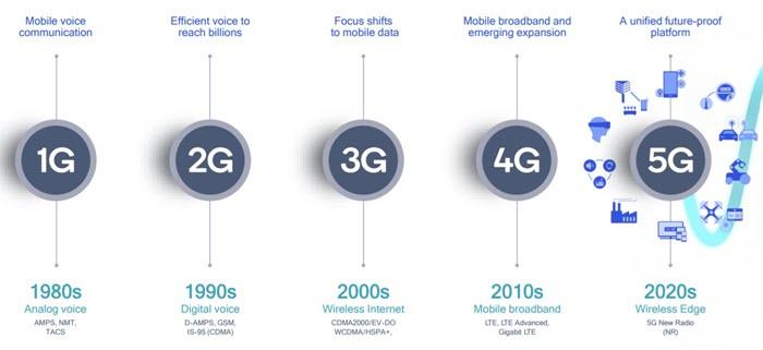 شبكات لاسلكية - موبي زووم