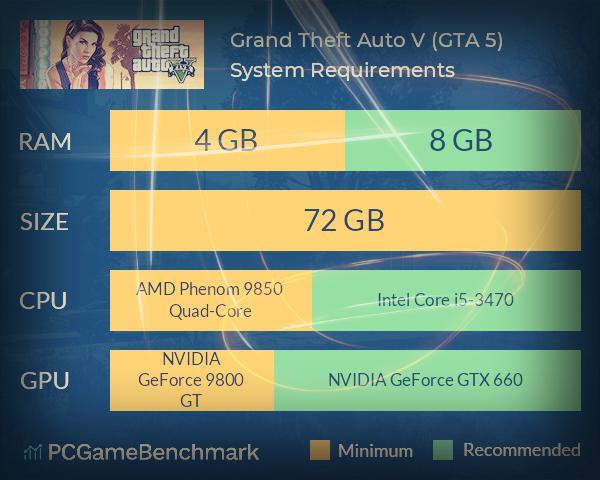 تشغيل لعبة GTA 5 للكمبيوتر الموصى بها والاجهزة الضعيفة - موبي زووم